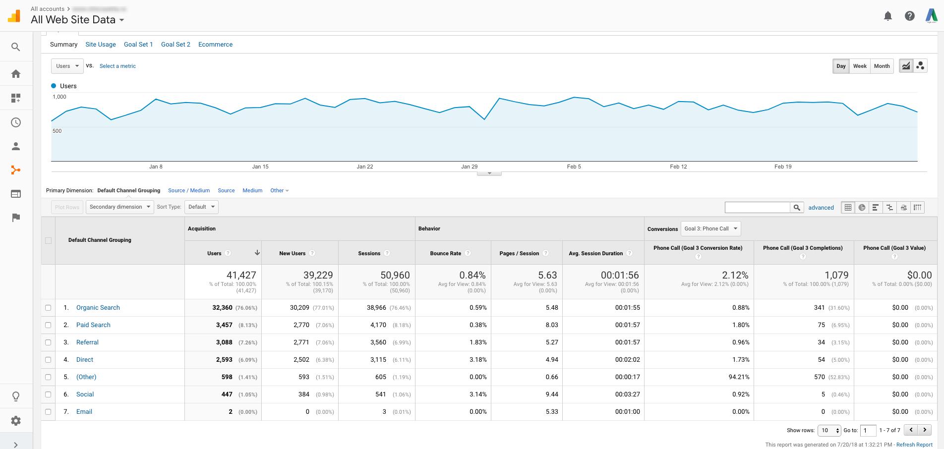Conversii telefonice - Google Analytics