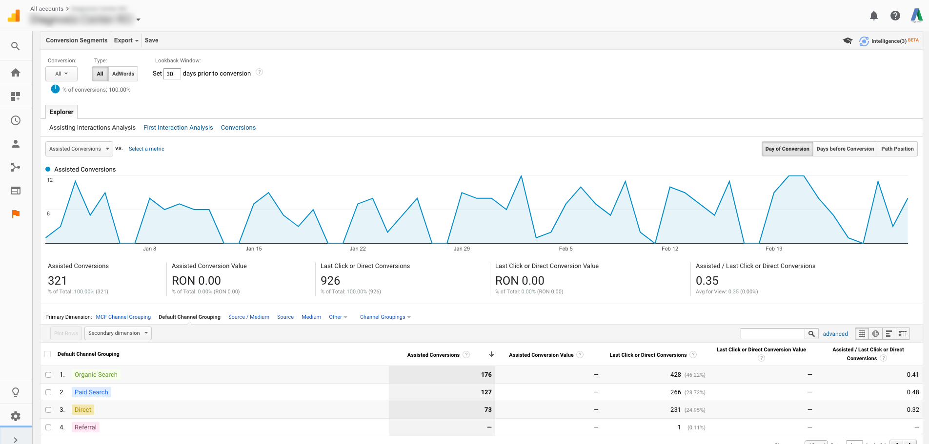 Assisted Conversions - Google Analytics Call Tracking